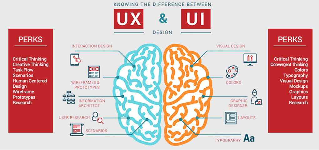 UI and UX Difference